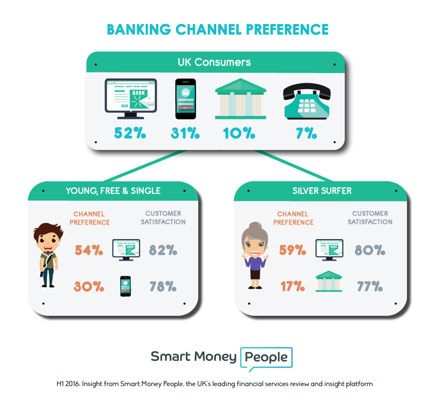 Customers preference n satisfaction banking services