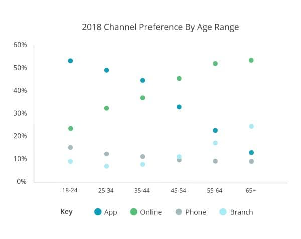 Scatter graph showing channel preferences for different age groups. The more a group prefers to use an app, the less they like to use online channels.