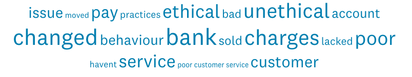 A word cloud created using the free text entries of the survey respondents who had switched banks for any reason. The words 'ethical' and 'unethical' are particularly prominent, showing that these issues are important to banking customers