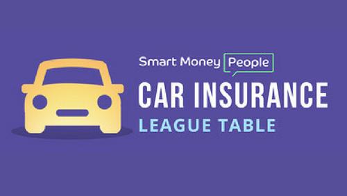 Esure Car Insurance Reviews