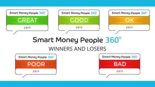 HSBC reviews | 996 reviews rated 3 73* - Smart Money People